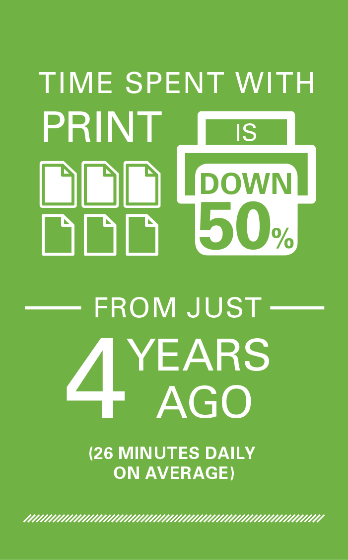 Time spent with print is down 50% from just 4 years ago.