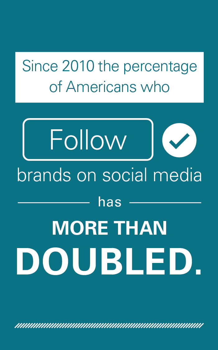 Since 2010 the percentage of Americans who follow brands on social media has more than doubled.