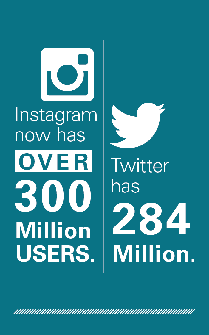 Instagram now has over 300 million users. Twitter has 284 million.
