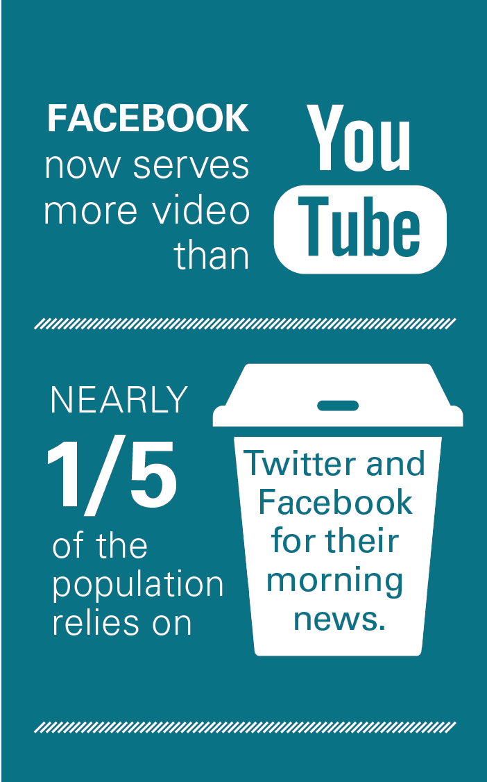 Facebook now serves ore video than YouTube. Nearly 1/5 of the population relies on Twitter and Facebook for their morning news.