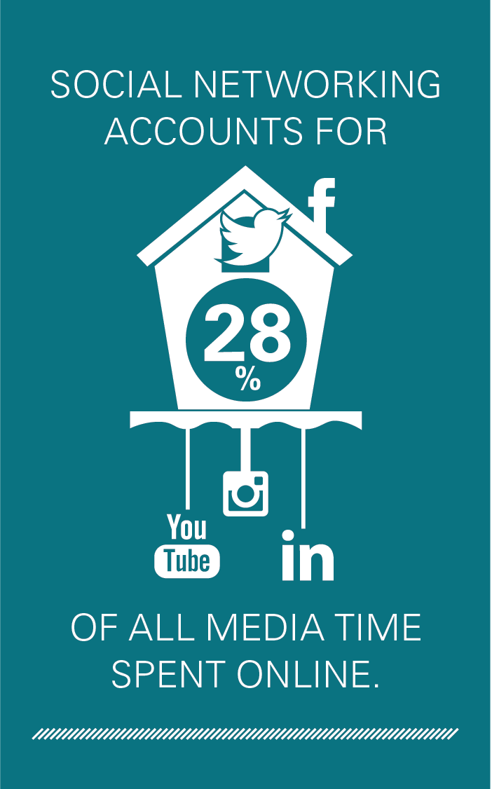 Social networking accounts for 28% of all media time spent online.
