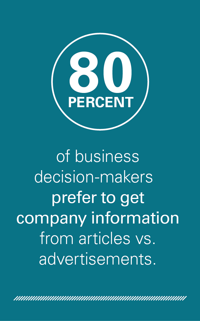 80 percent of business decision makers prefer to get company information from articles vs. advertisements.
