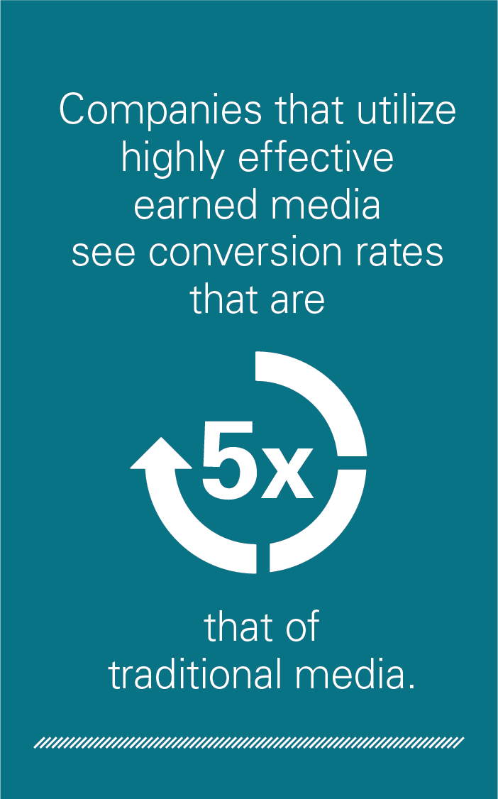 Companies that utilize highly effective earned media see conversion rates that are 5 times higher that of traditional media.
