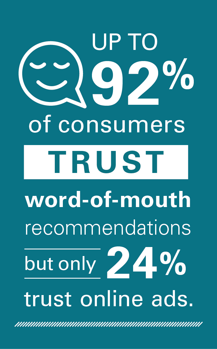 Up to 92% of consumers trust word-of-mouth recommendations but only 24% trust online ads.