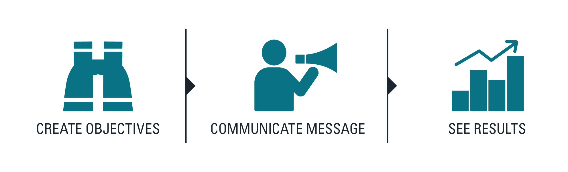 Creative objectives > communicate message > see results