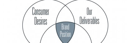 Trending Brand Dig Blogs